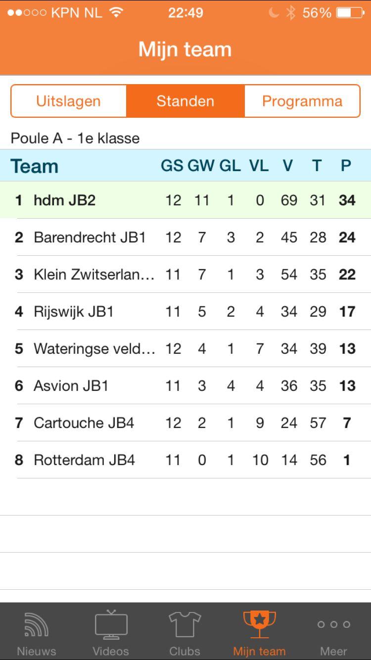 Kampioenschap JB2