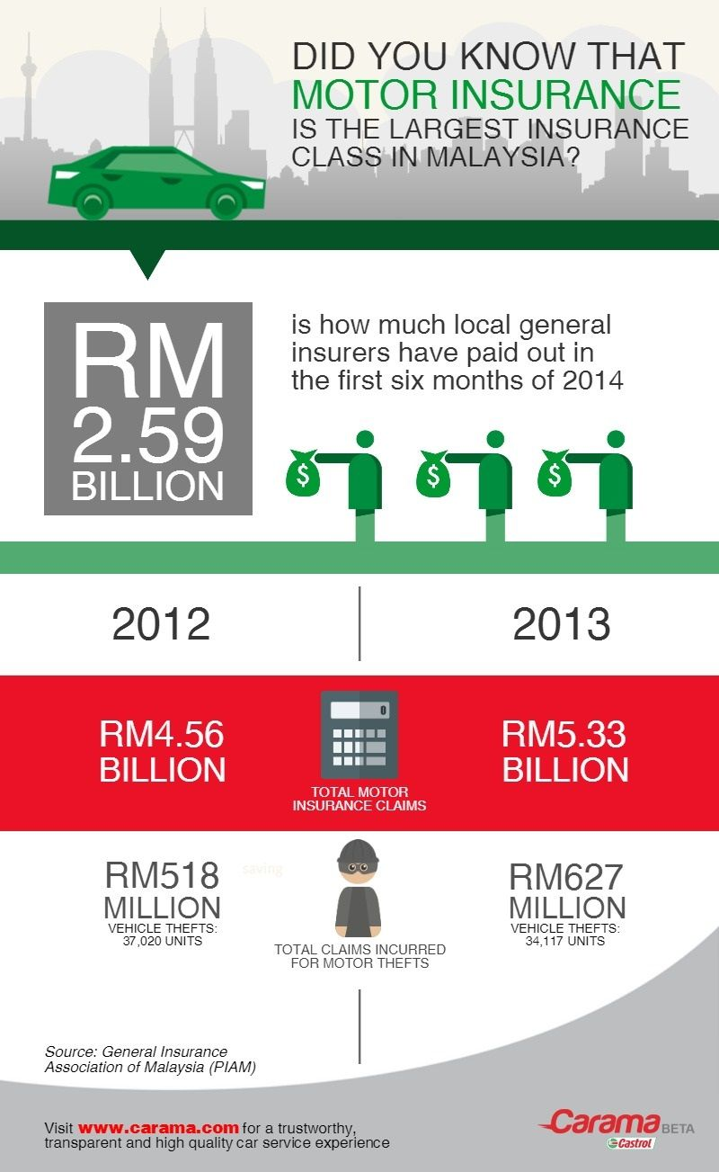 Facts and figures about motor insurance in Malaysia, which