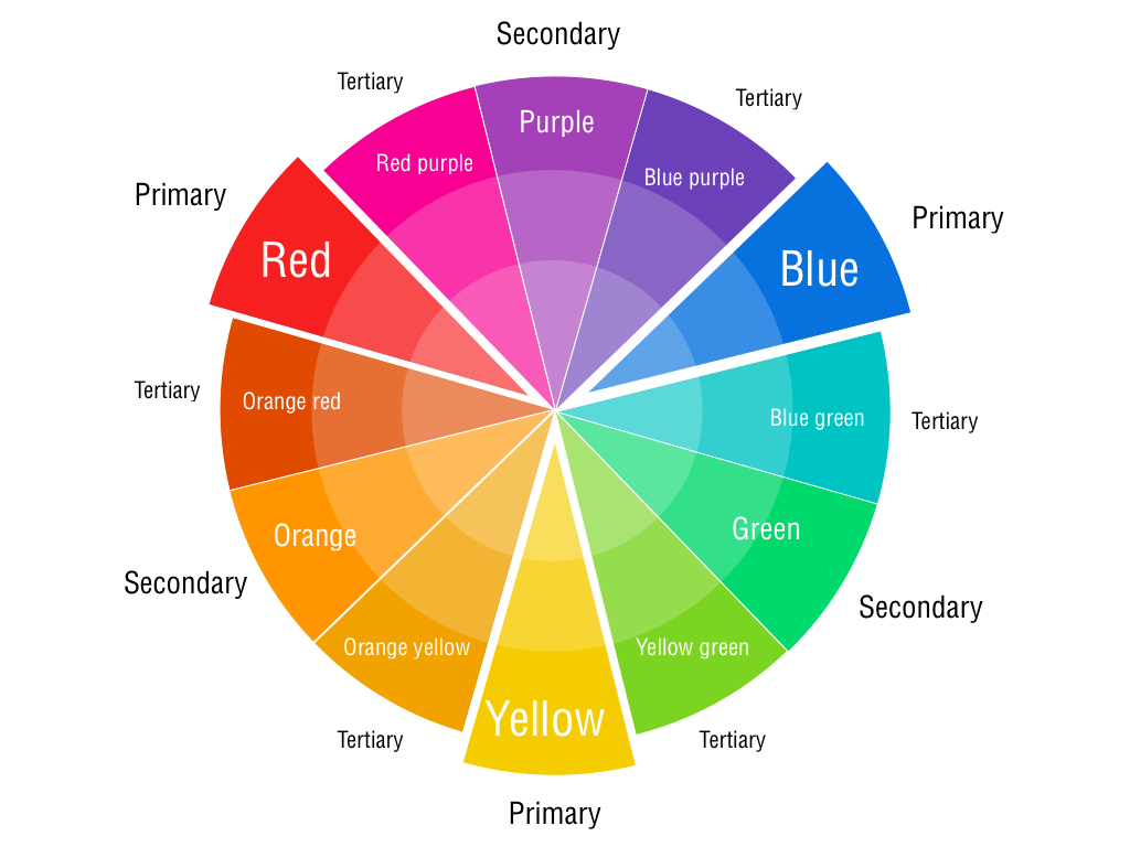 Color Wheel For Mixing Paints Primary Secondary And Tertiary Colors