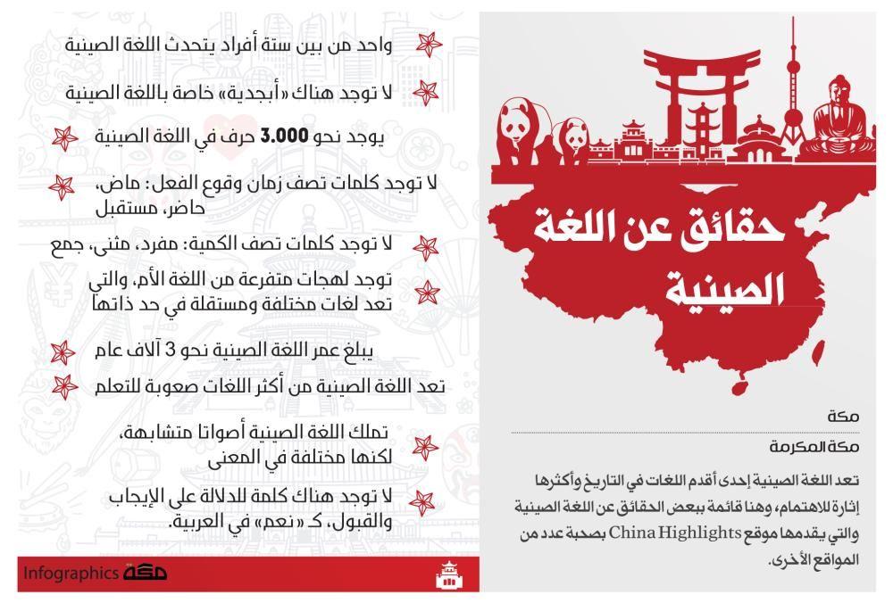 انفوجرافيك حقائق عن اللغة الصينية اللغة الصينية انفوجرافيك Infographic Graphic صحيفة مكة Words Word Search Puzzle Infographic
