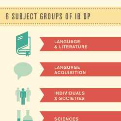 The Ib Or International Baccalaureate Diploma Program Is Global