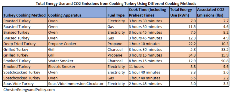 Thanksgiving Redux Embedded Energy Carbon Emissions Of Turkey Cooking Methods Cooking Turkey Cooking Method Energy