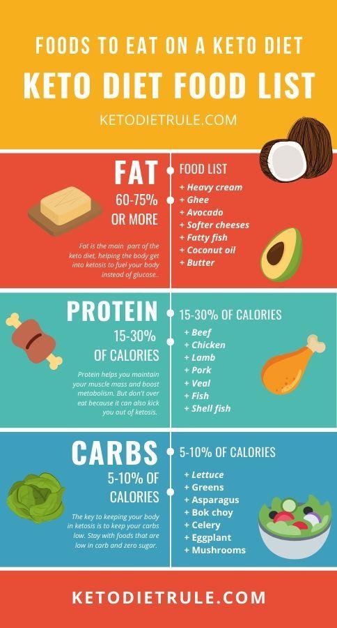 Prosciutto Wrapped Mozzarella Sticks Keto Friendly Snacks Diet Food List Keto Diet Recipes Keto Diet Food List