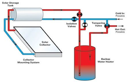 Solar #Power Passive (Direct) #System As the storage tank is usually ...