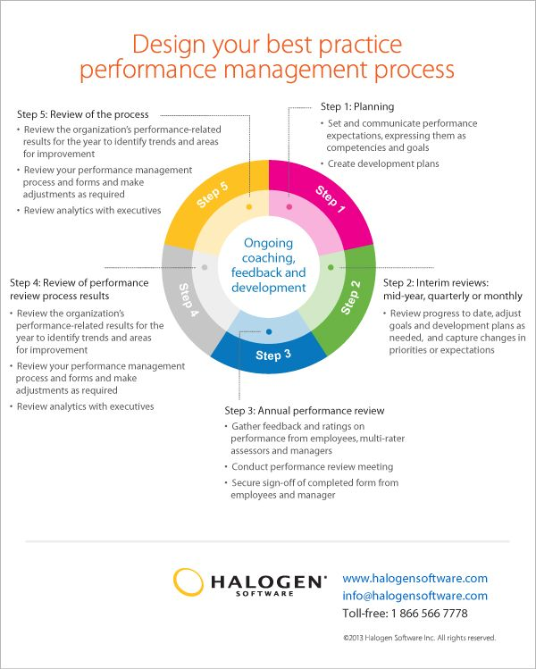 Design your best practice performance management process Places - 360 evaluation