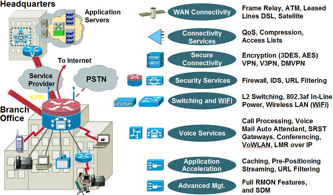 cisco integrated full service branch The more information about