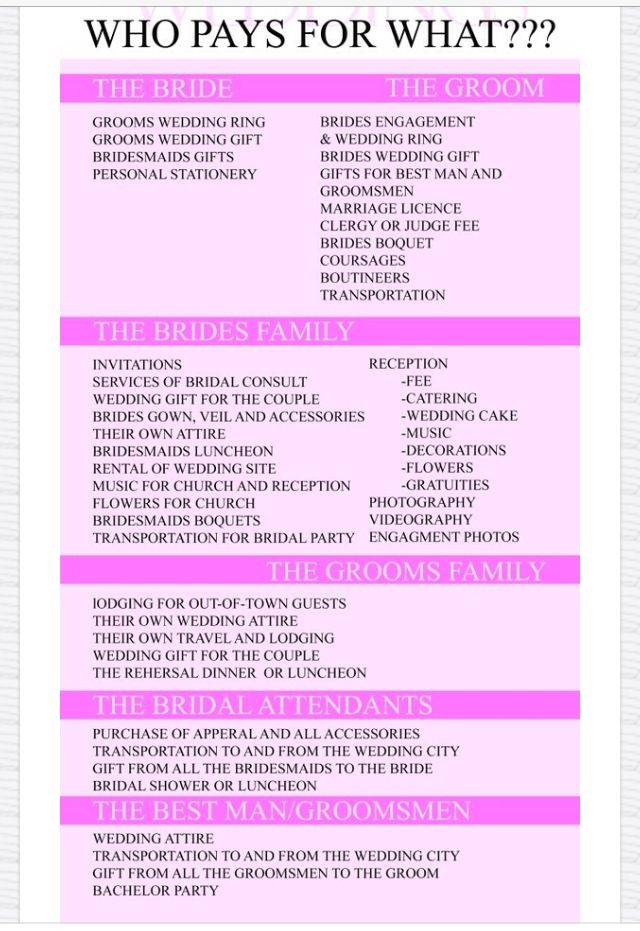Here S A Traditional Listing Of Wedding Who Pays For What I Feel This Is Close But Some Areas Are Either Paid My The Bride And Groom As Whole