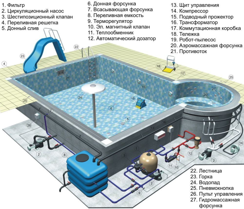 2019 swimming pool for Pool plumbing design