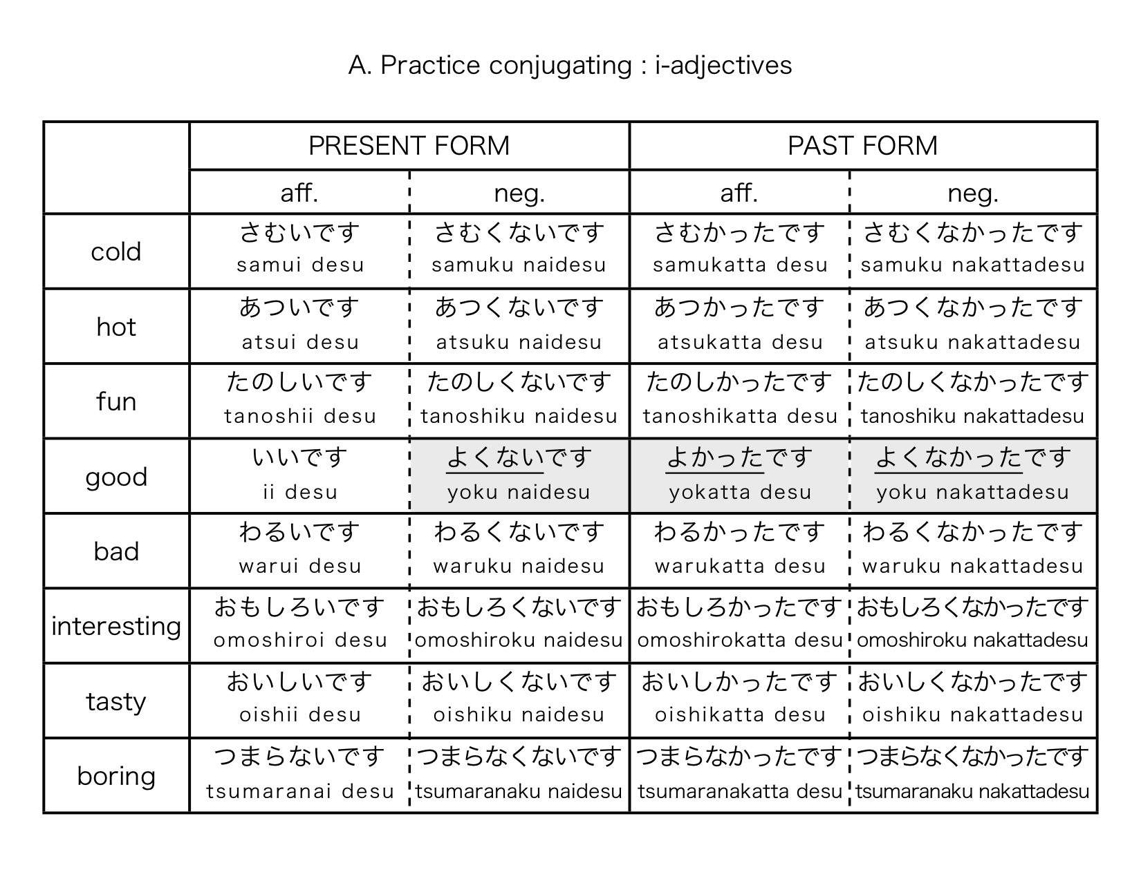 Japanese Adjective Conjugation Chart