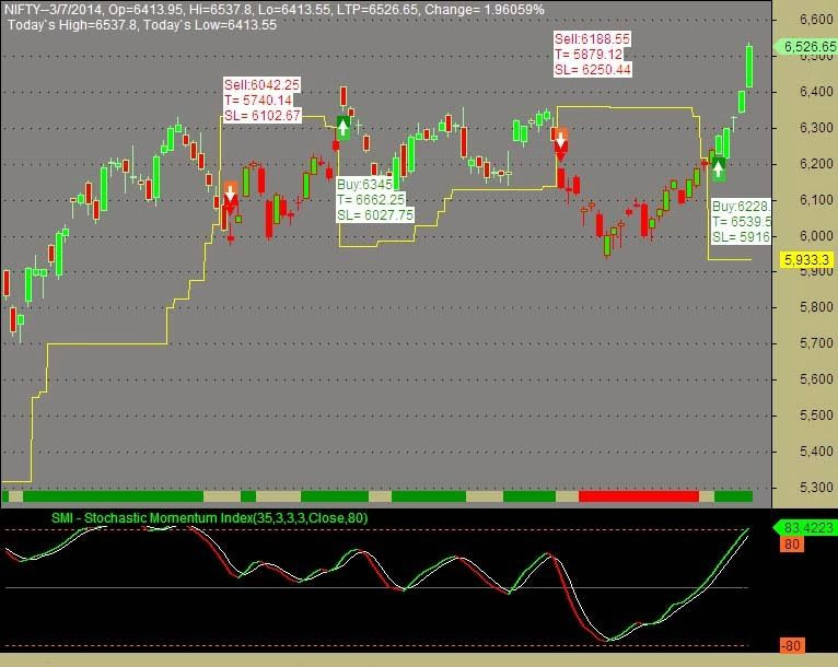 Amibroker Afl With Buy Sell Signals Afl Intraday Trading Share