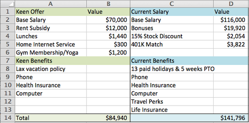 How I Negotiated My Startup Compensation By Michelle Wetzler. A Very Sensible (and Enlightening