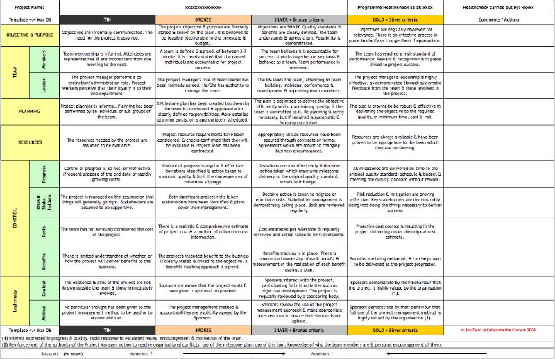 Project Healthcheck template Project Management Pinterest - project stakeholder analysis template