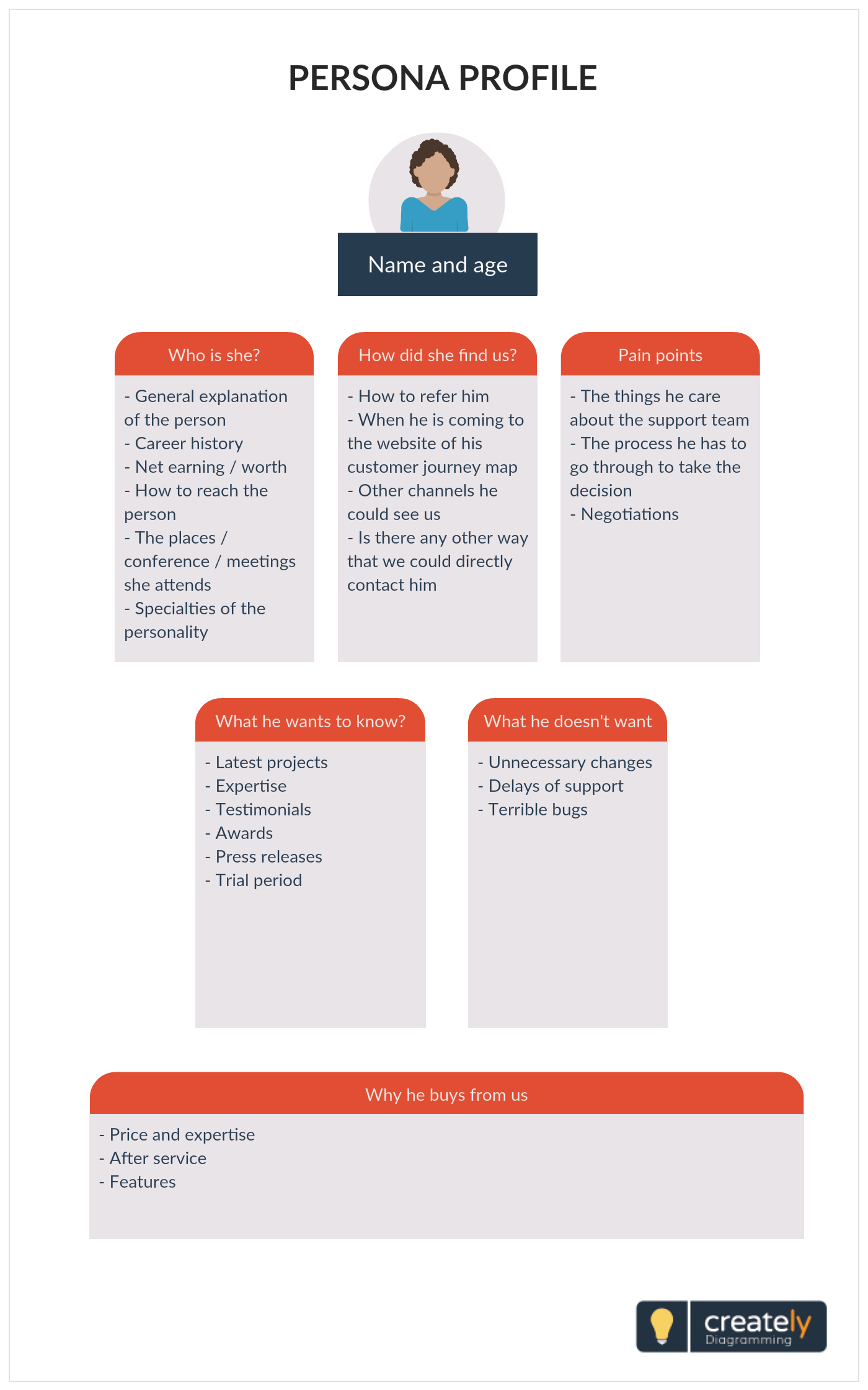 user persona template and examples this user or buyer persona template allows you [ 1400 x 2240 Pixel ]
