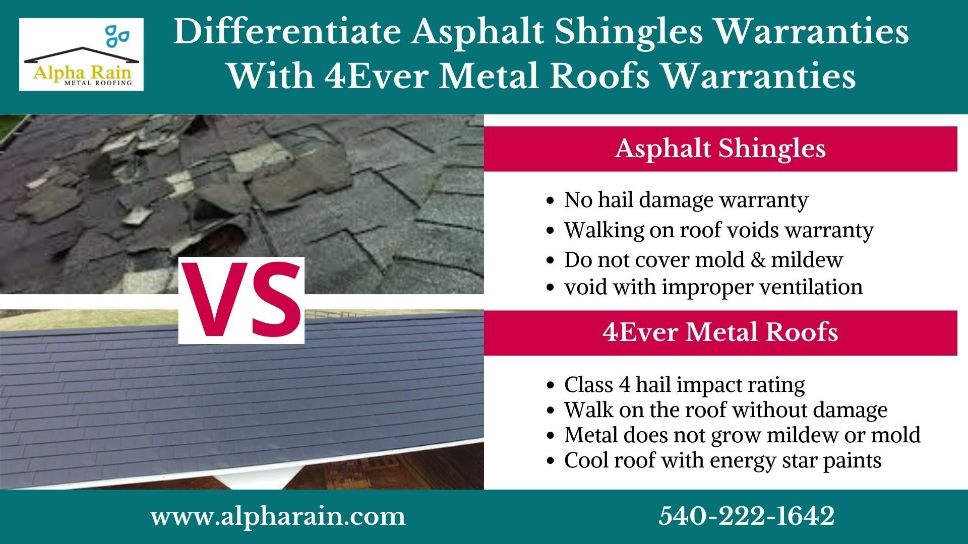 Warranties Offered On Metal Roofs Vs Asphalt Shingles In 2020 Metal Roofing Systems Shingling Metal Shingles
