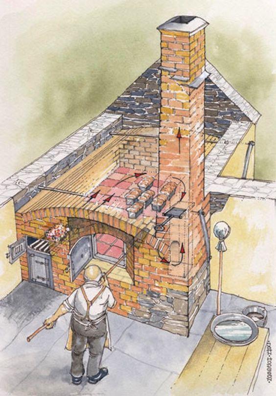 Rocket stove oven plans rocket stove brick oven llynon for Rocket stove design plans