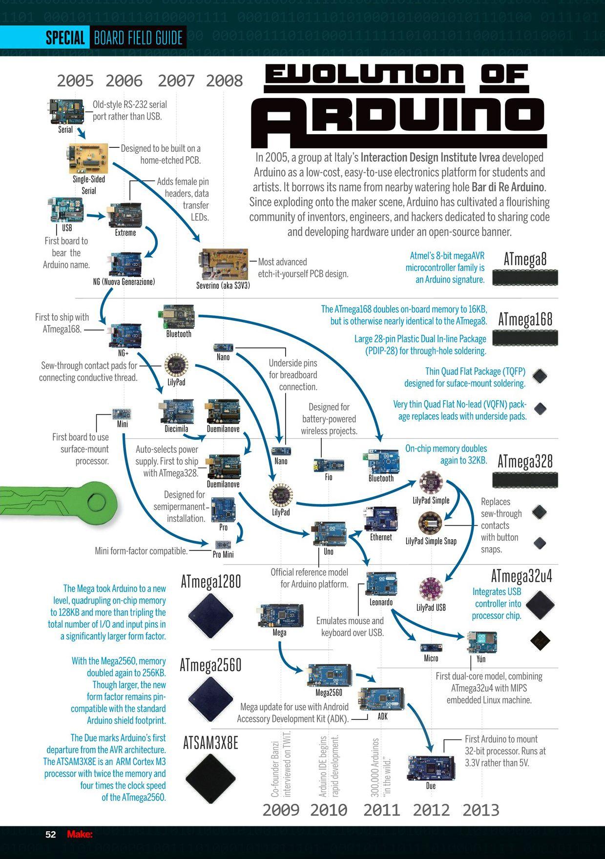 Evolucion de arduino #infografia