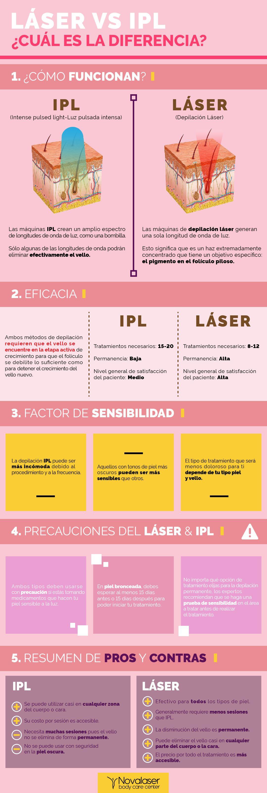 Descubre Las Diferencias Entre La Depilacion Laser Y Luz Pulsada En Novalaser Contamos Con Los Mejores Ce Depilacion Corporal Depilacion Estetica De Belleza
