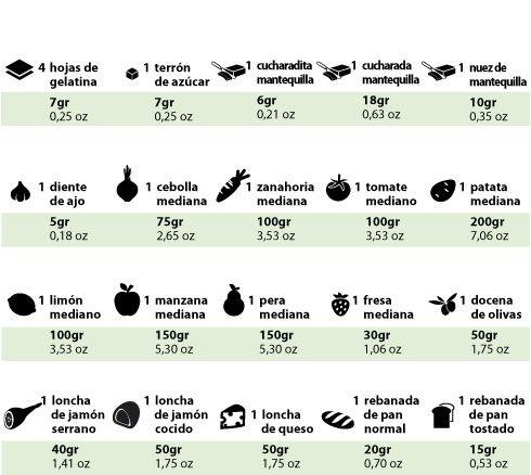 Equivalencias En Cocina | Equivalencia De Peso En Gramos Sin Bascula Recetas Para Cocinar