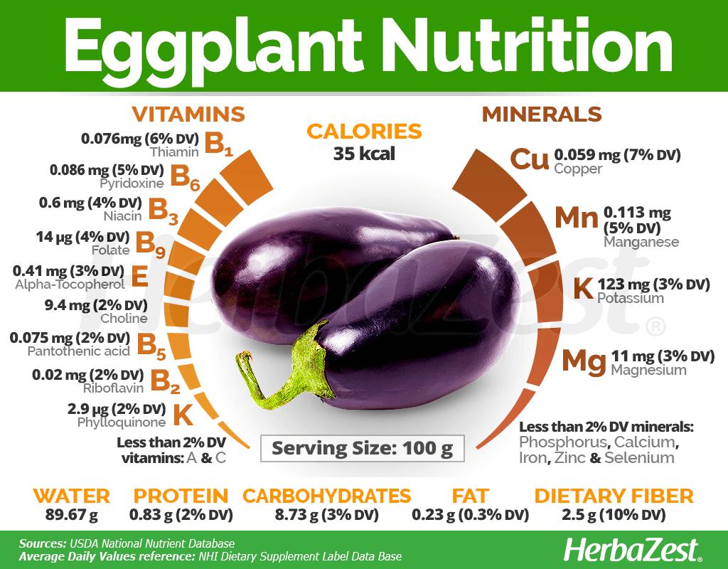 Eggplant Nutrition Eggplant Nutrition Tomato Nutrition Nutrition Tips
