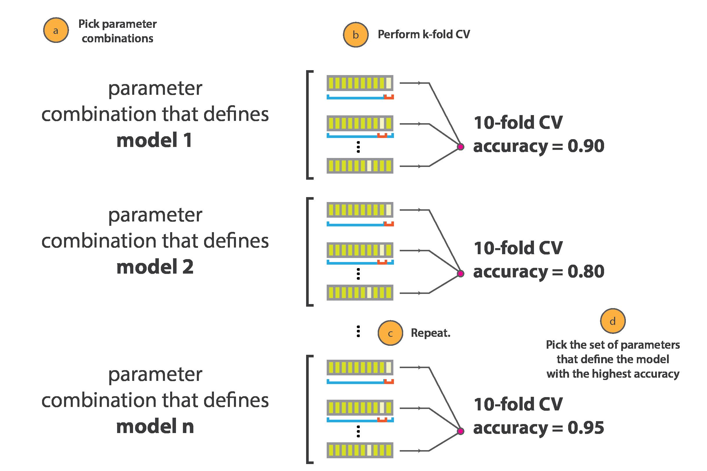 Image Result For Gridsearchcv Machine Learning Cv Models Learning