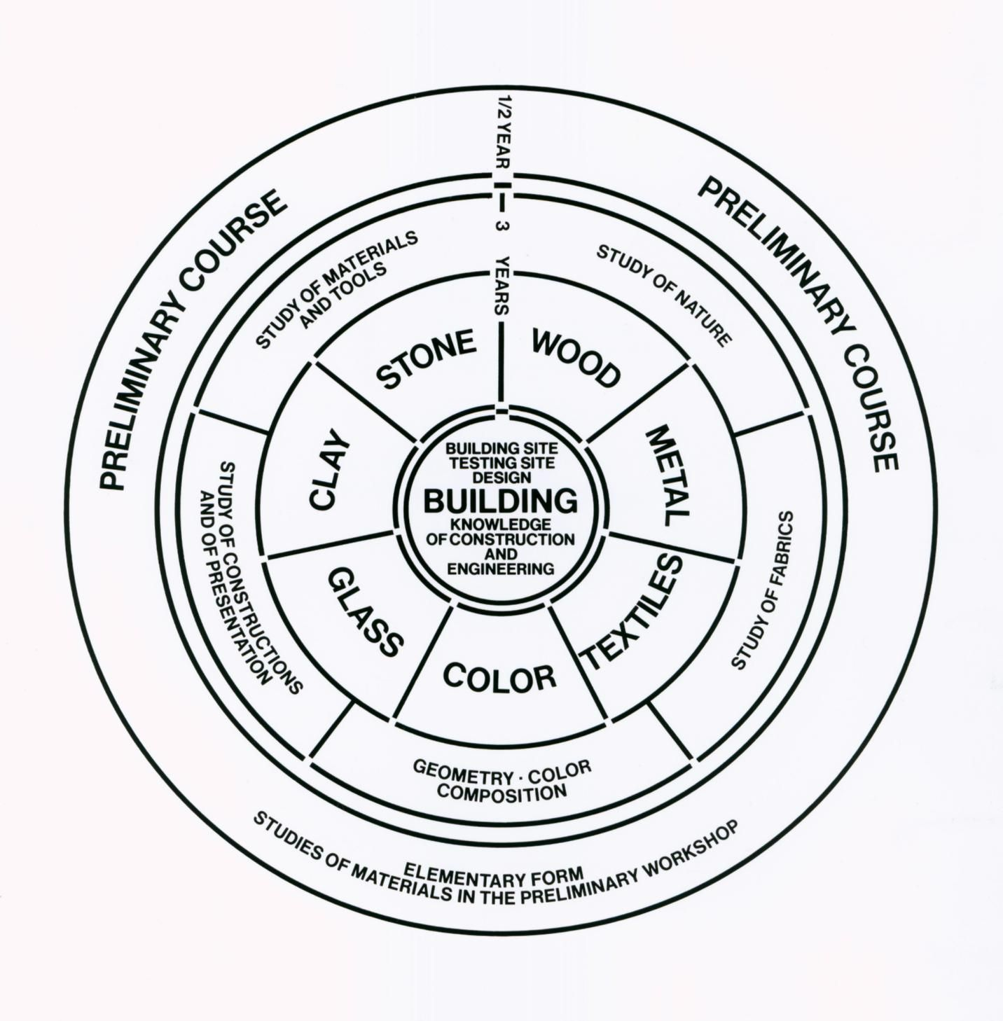 The School Of Bauhaus Diagram Of The Curriculum At The