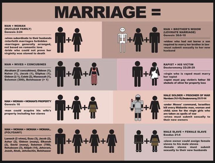 9a4a4104f980dd2f04e2ebbe94bb920b - Define Traditional Marriage