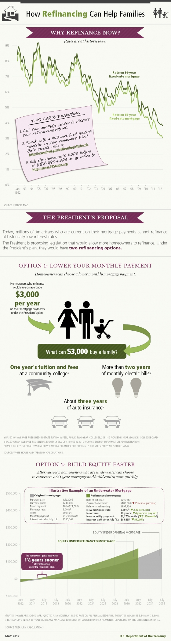 How Refinancing Can Help Families