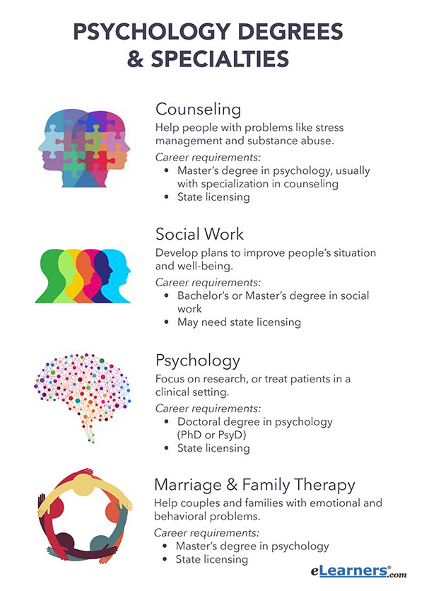 Psychology Careers Psychology Professions Psychology Careers Psychology Studies Psychology