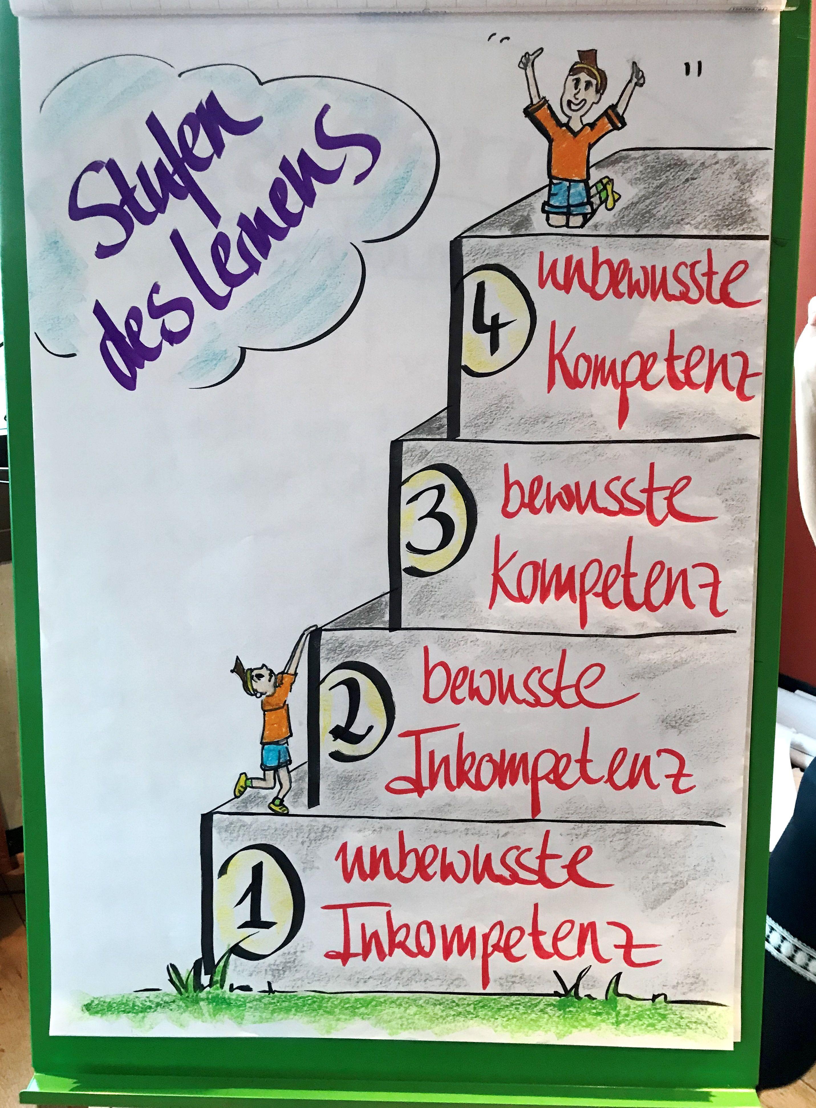 Lernen Kompetenzentwicklung Lernprozess Flipchart Teamentwicklung Lernen Lernen Tipps Schule