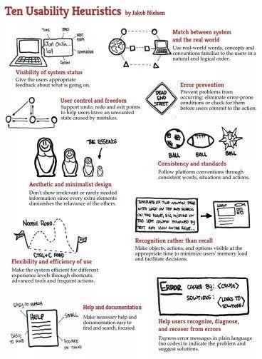 Ten Usability Heuristics By Jakob Nielsen  Ux Design Inspiration