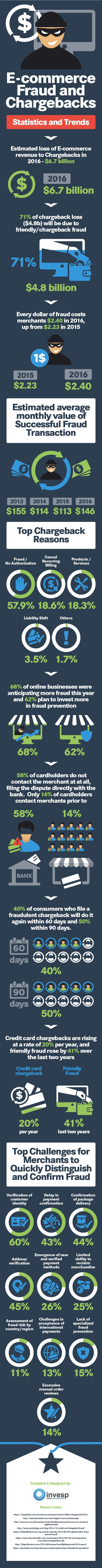 E-commerce Fraud And Chargebacks: Statistics And Trends #Infographic