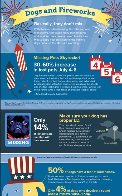 Pin By Nevada Humane Society On Smart Infographics Losing A Pet Dogs And Fireworks Fun Facts About Animals