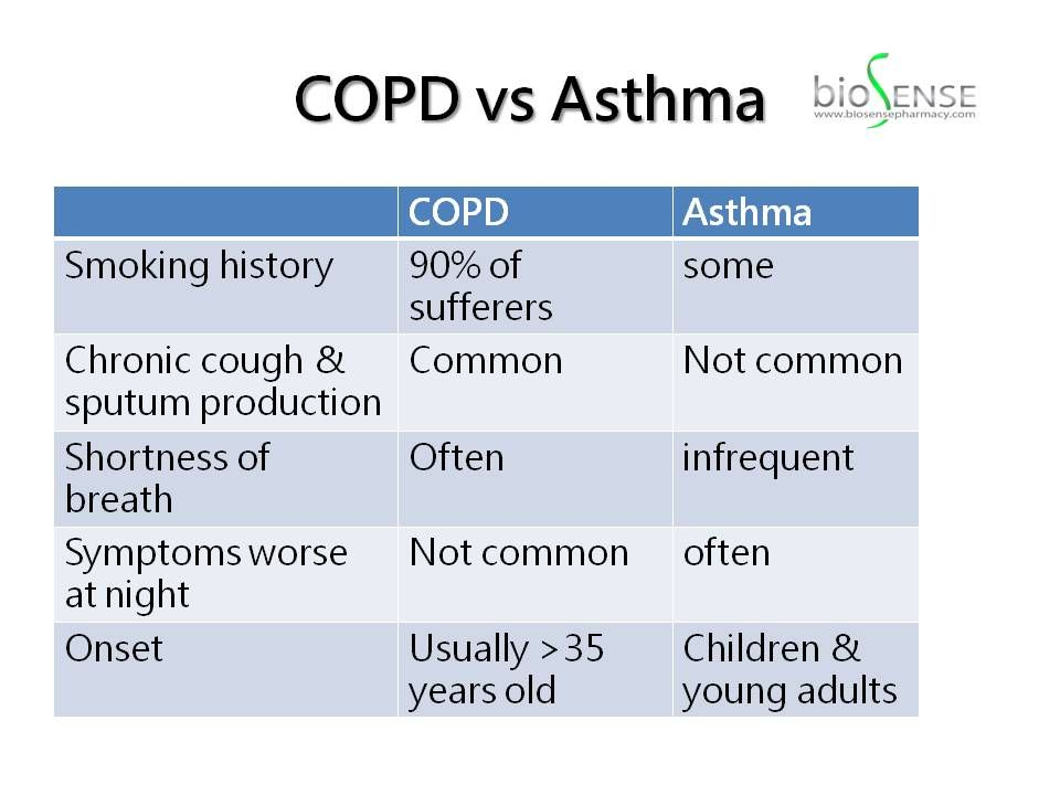 how to know if you have asthma or copd