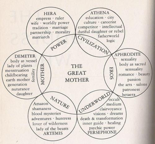 The Goddess Tarot Pinterest Goddesses Books And Witches