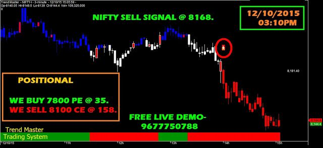 Nifty Future Options Trend 12 10 2015 03 10pm Future Options Writing Strategies Option Trading