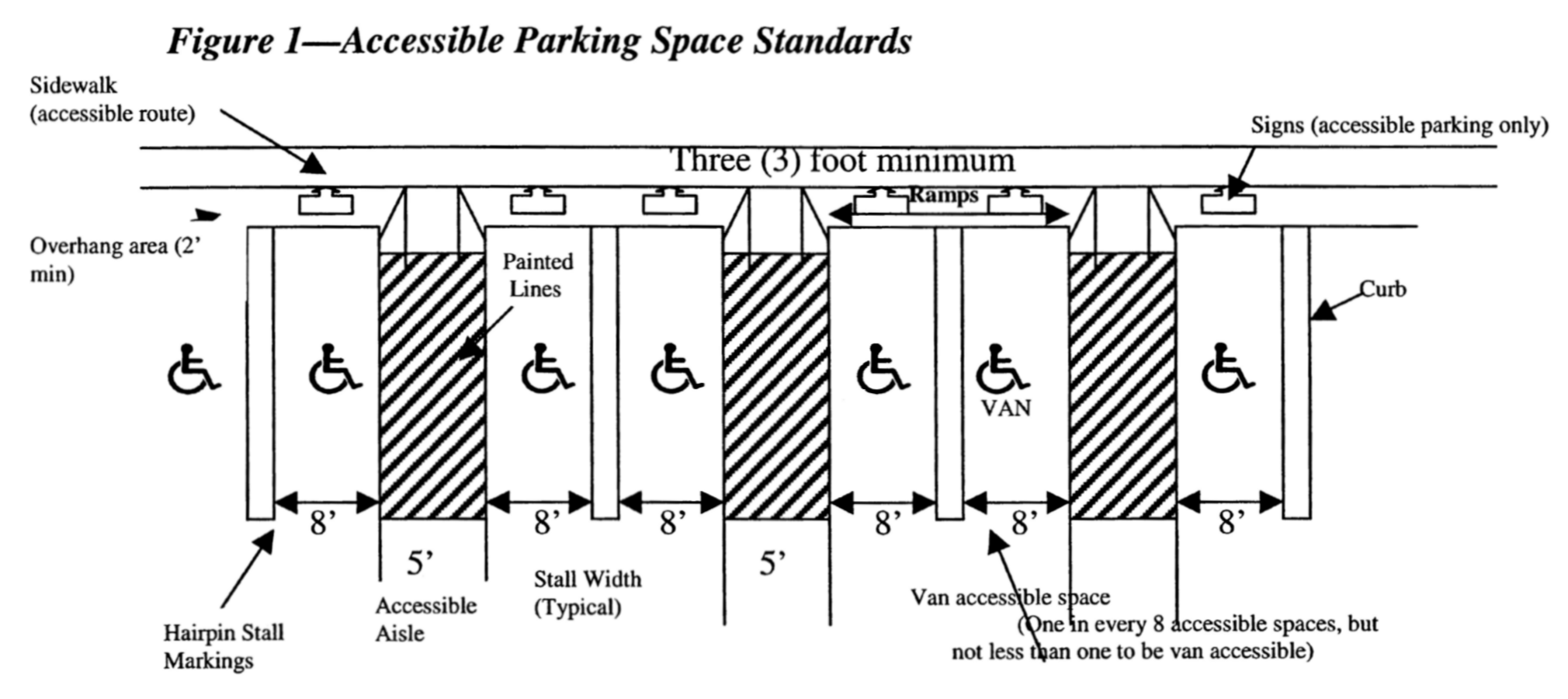 handicapped parking space dimensions. handicapped parking space dimensions   ARE Programming  Planning