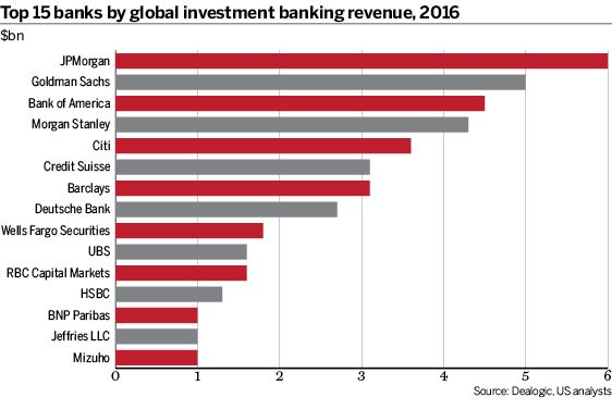 Top 15 Banks By Global Investment Banking Revenue 2016 Investment Banking European Investment Bank Investing