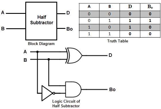 Ece 2610 Half Subtractor Black And Blue Wallpaper Health Logic