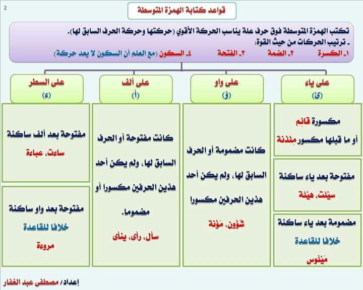 Pin By E Shalaby On لغة العرب Language Map Map Screenshot