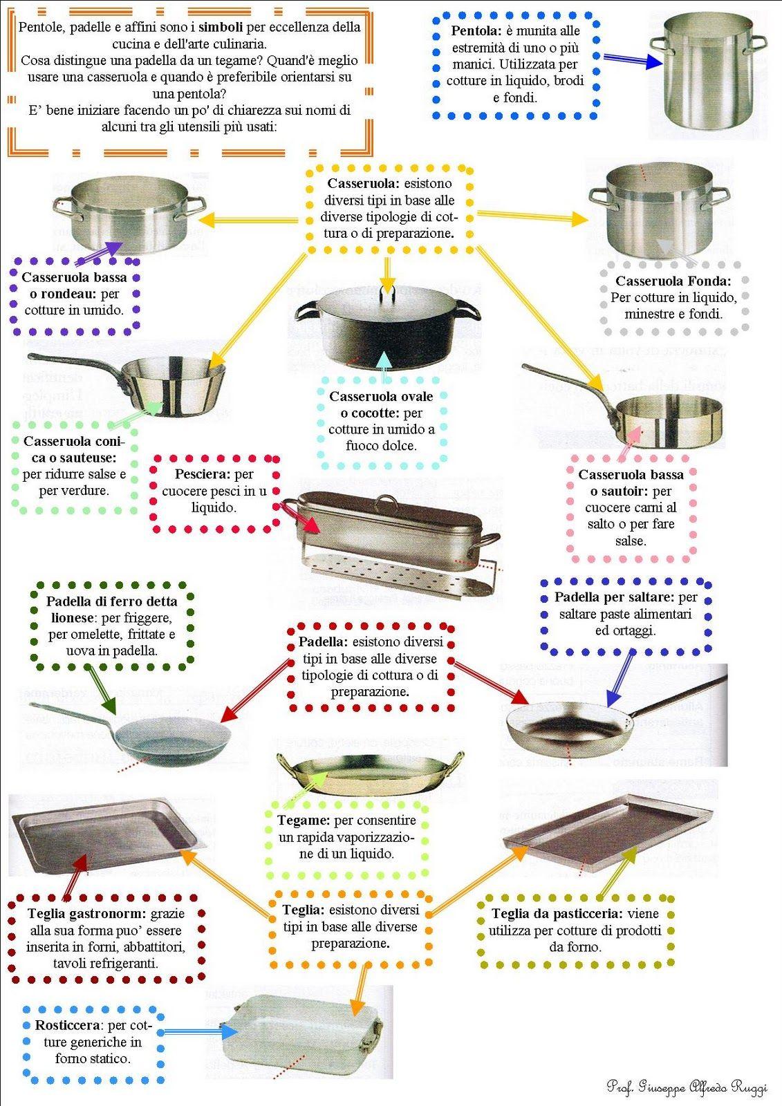 Utensili pixel cucina for Strumenti di cucina