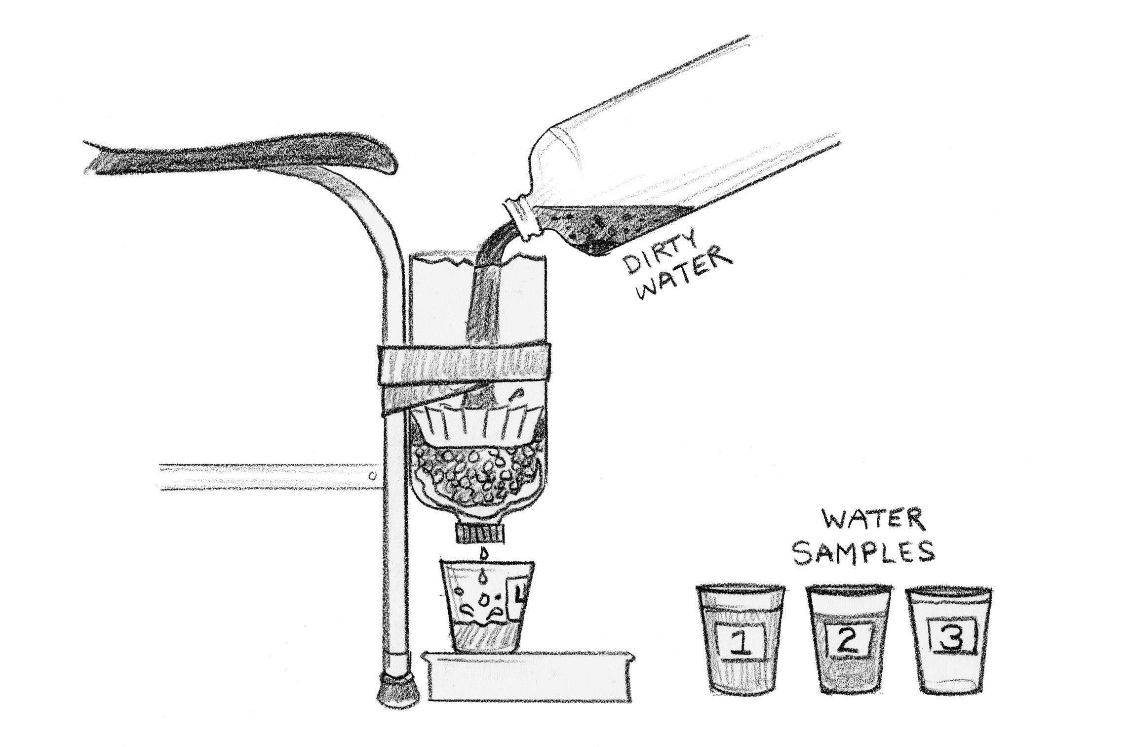Water, Water Everywhere Designing Water Filters
