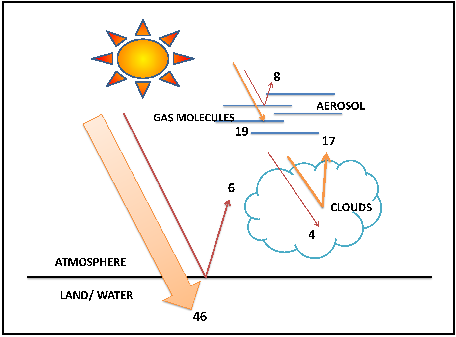 Definition of solar energy sun for more great solar and wind power definition of solar energy sun for more great solar and wind power projects and information nvjuhfo Image collections