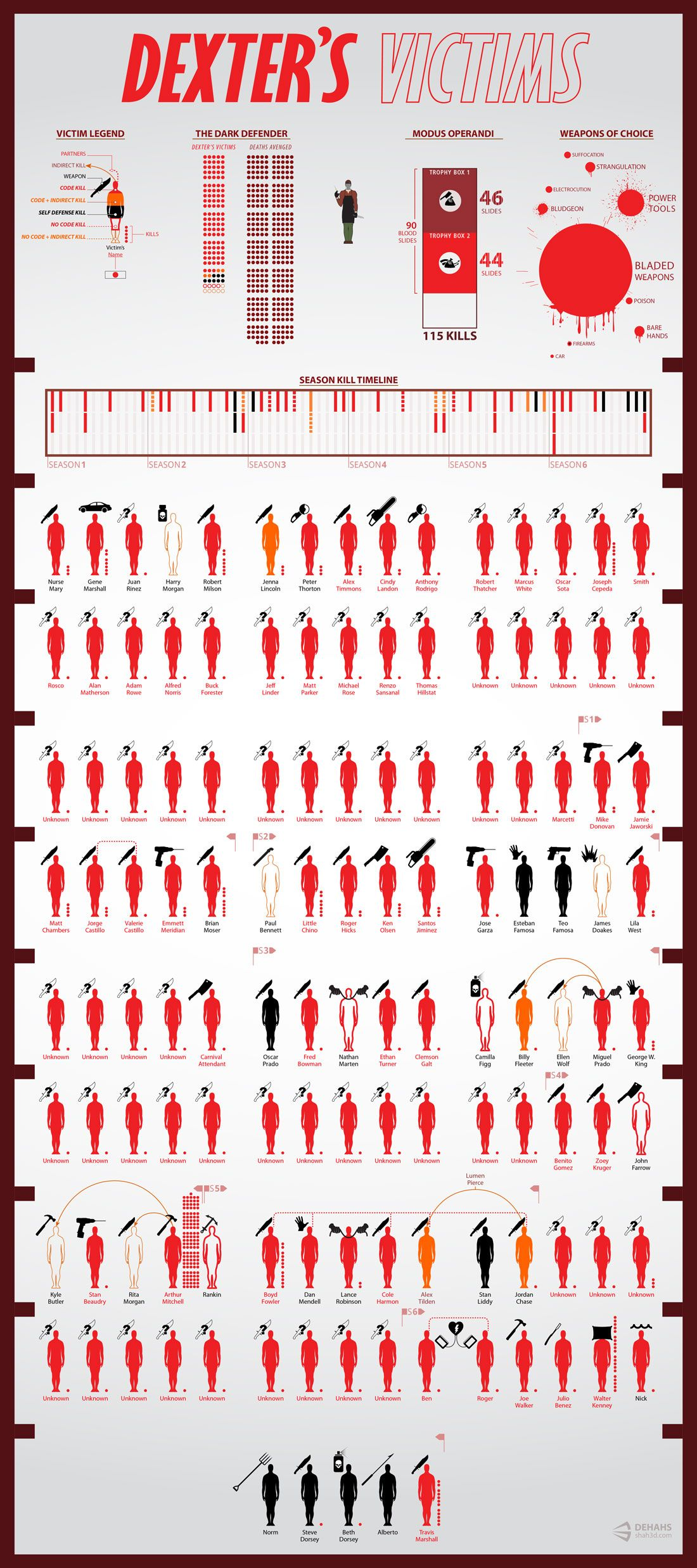 Dexter's Victims Updated for season 6, this chart