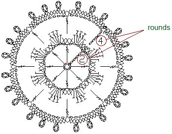 how to follow crochet diagrams! need to learn this, there