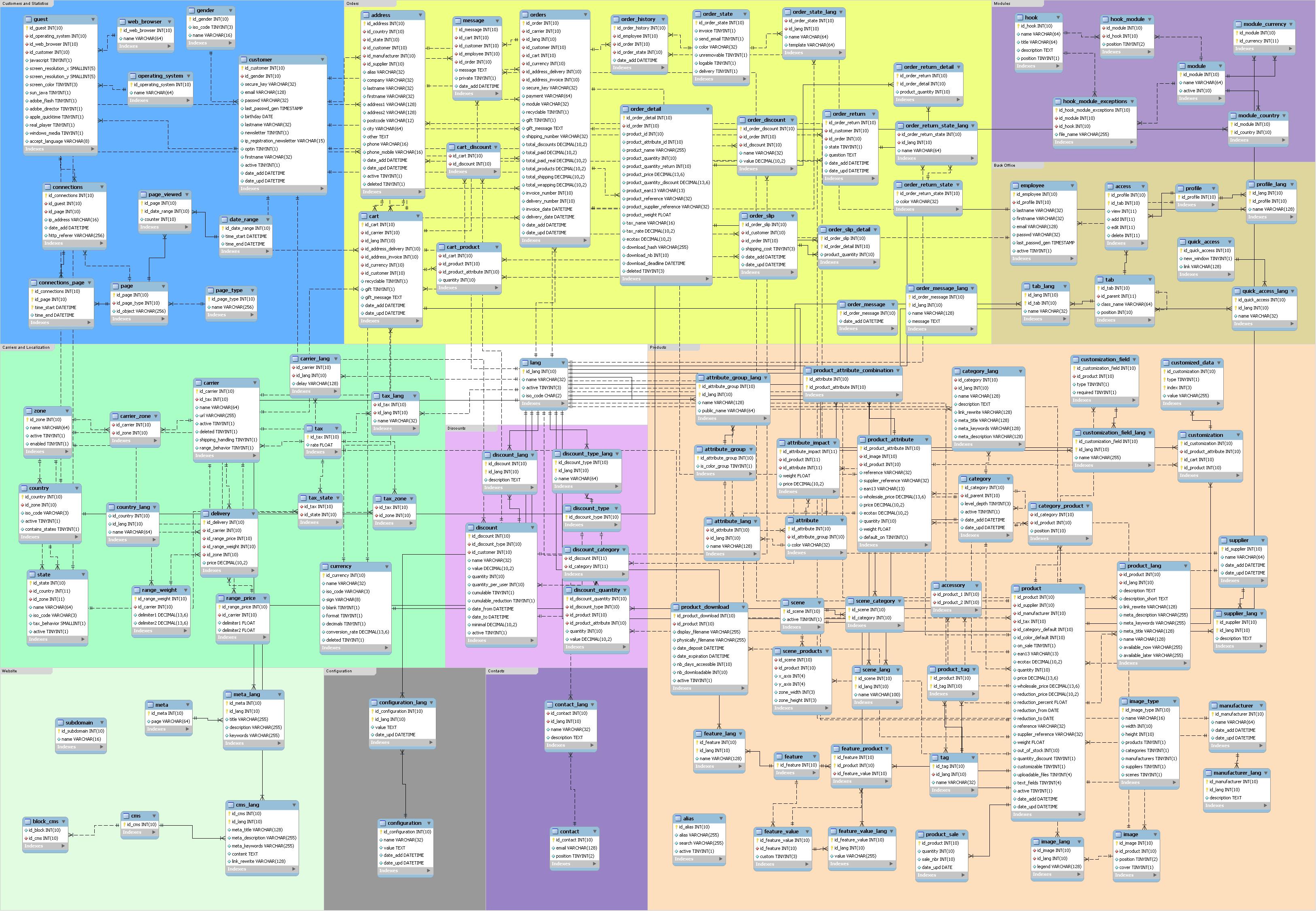 Esquema de la base de Datos de Prestashop