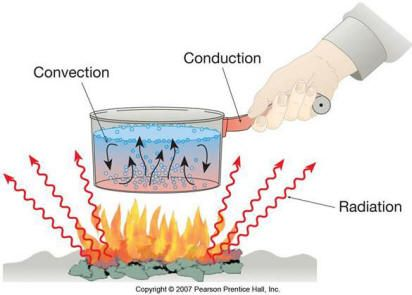 Conduction Convection And Radiation Examples Science Review