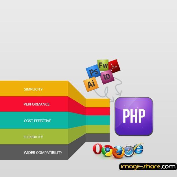 Php Development Services Ecommerce Website Development Web Design Development
