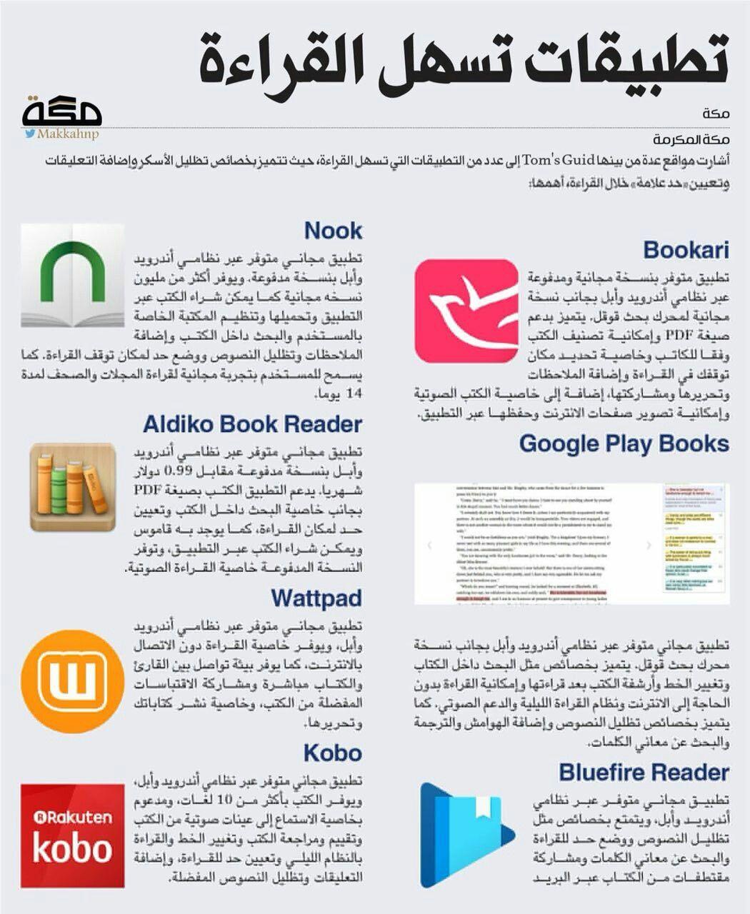 برامج تسهل فعلا قراءة الكتب Learning Websites Programming Apps Learning Apps