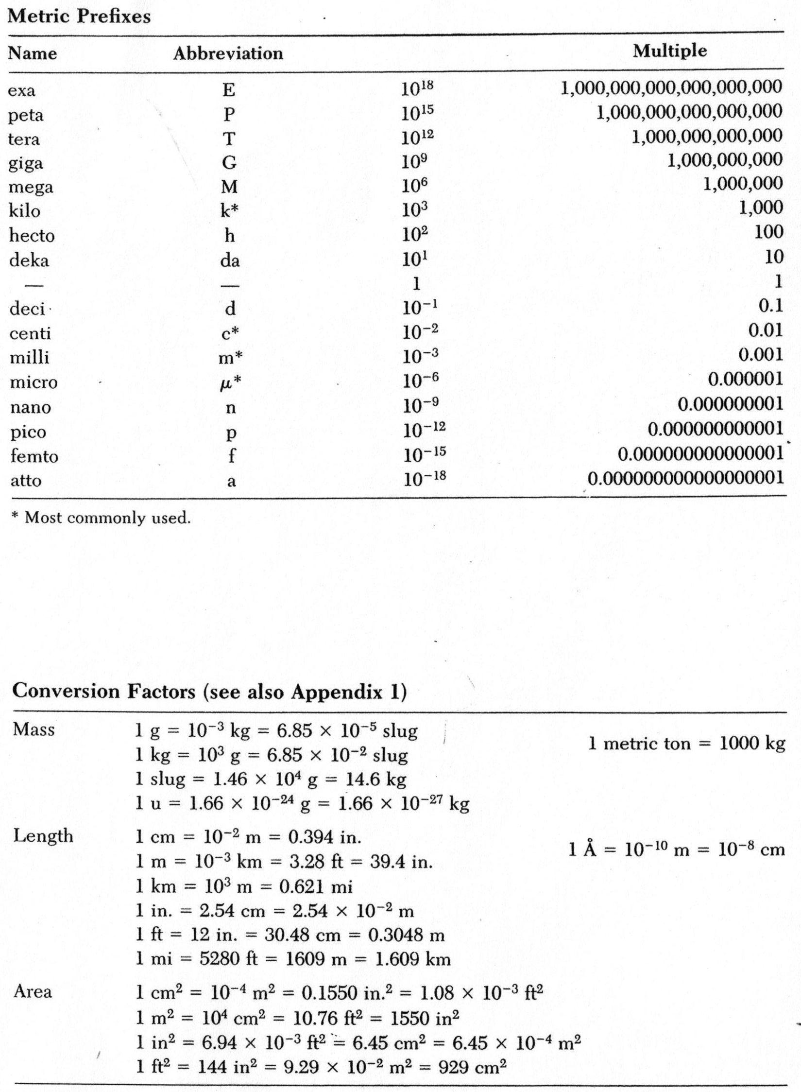 Conversionfactorsi Jpg 1649 2247 Chemistry Conversion Factors Worksheet Template