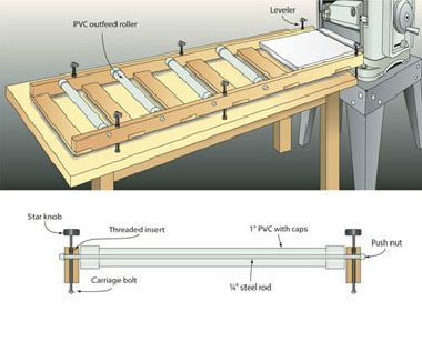 roller outfeed for planer (and table saw?)